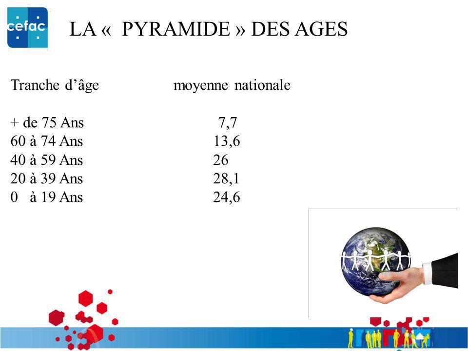 LA « PYRAMIDE » DES AGES Tranche dâge moyenne nationale + de 75 Ans 7,7 60 à 74 Ans 13,6 40 à 59 Ans 26 20 à 39 Ans 28,1 0 à 19 Ans 24,6