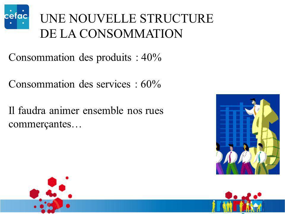 UNE NOUVELLE STRUCTURE DE LA CONSOMMATION Consommation des produits : 40% Consommation des services : 60% Il faudra animer ensemble nos rues commerçan