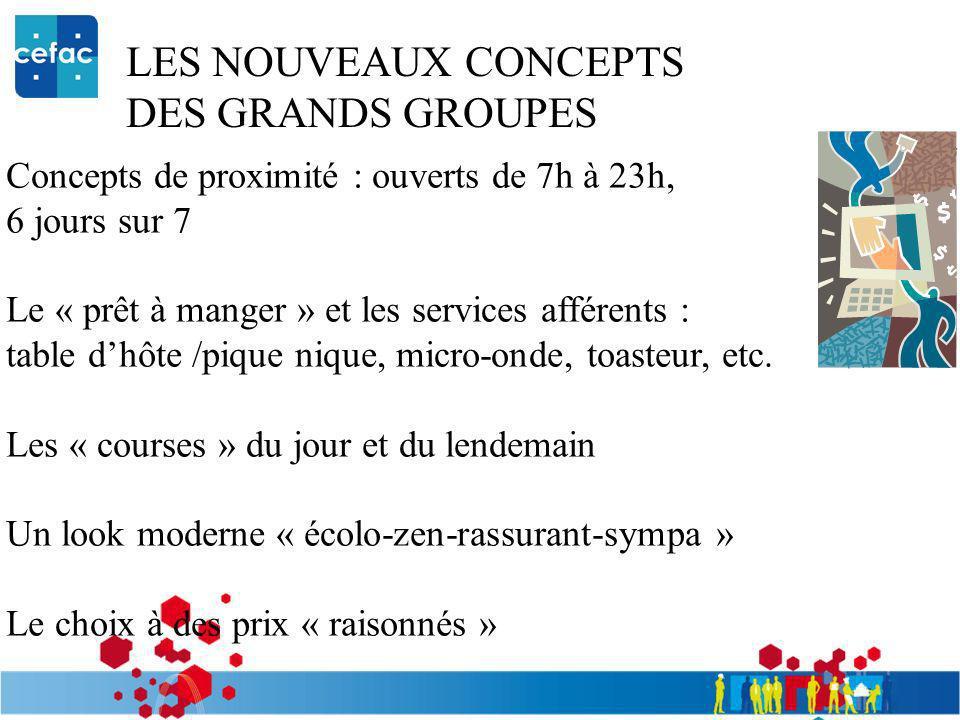 LES NOUVEAUX CONCEPTS DES GRANDS GROUPES Concepts de proximité : ouverts de 7h à 23h, 6 jours sur 7 Le « prêt à manger » et les services afférents : t