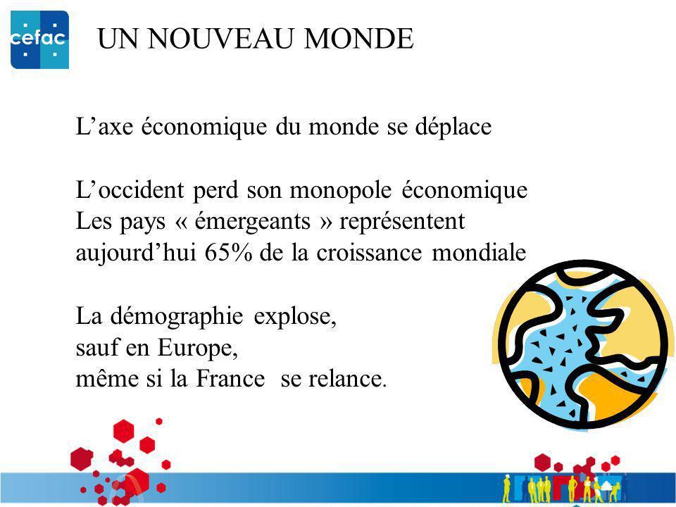 UN NOUVEAU MONDE Laxe économique du monde se déplace Loccident perd son monopole économique Les pays « émergeants » représentent aujourdhui 65% de la