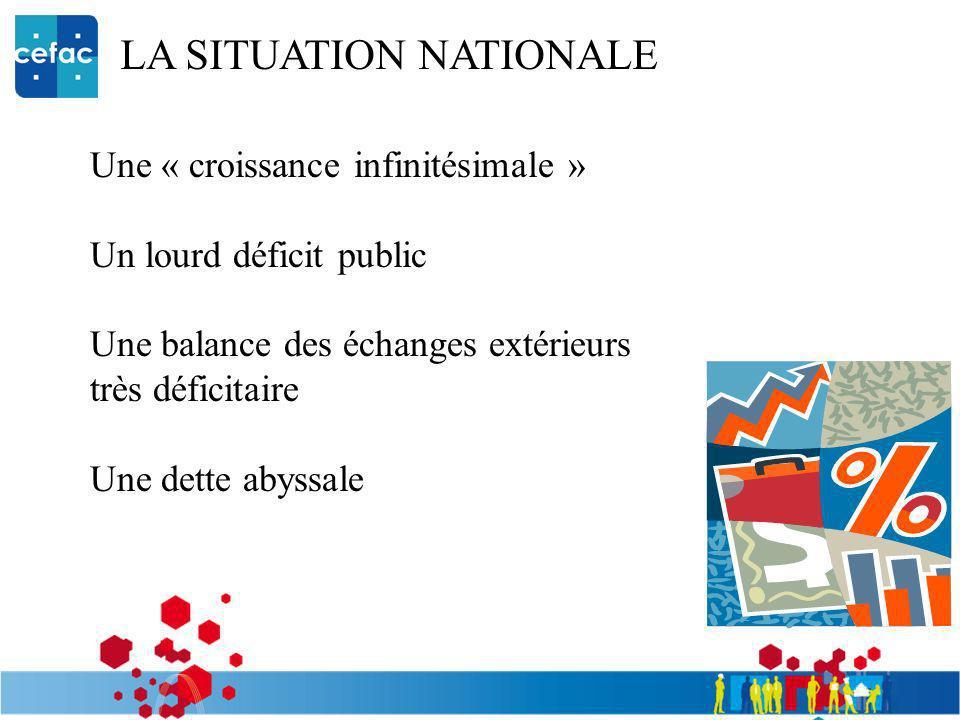 LA SITUATION NATIONALE Une « croissance infinitésimale » Un lourd déficit public Une balance des échanges extérieurs très déficitaire Une dette abyssa