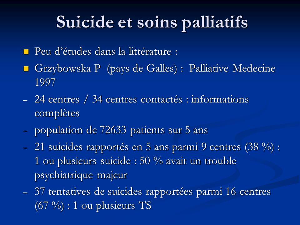 Suicide et soins palliatifs Peu détudes dans la littérature : Peu détudes dans la littérature : Grzybowska P (pays de Galles) : Palliative Medecine 1997 Grzybowska P (pays de Galles) : Palliative Medecine 1997 – 24 centres / 34 centres contactés : informations complètes – population de 72633 patients sur 5 ans – 21 suicides rapportés en 5 ans parmi 9 centres (38 %) : 1 ou plusieurs suicide : 50 % avait un trouble psychiatrique majeur – 37 tentatives de suicides rapportées parmi 16 centres (67 %) : 1 ou plusieurs TS