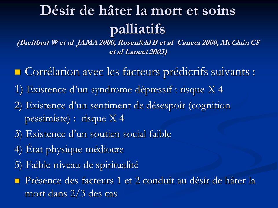 Désir de hâter la mort et soins palliatifs (Breitbart W et al JAMA 2000, Rosenfeld B et al Cancer 2000, McClain CS et al Lancet 2003) Corrélation avec les facteurs prédictifs suivants : Corrélation avec les facteurs prédictifs suivants : 1) Existence dun syndrome dépressif : risque X 4 2) Existence dun sentiment de désespoir (cognition pessimiste) : risque X 4 3) Existence dun soutien social faible 4) État physique médiocre 5) Faible niveau de spiritualité Présence des facteurs 1 et 2 conduit au désir de hâter la mort dans 2/3 des cas Présence des facteurs 1 et 2 conduit au désir de hâter la mort dans 2/3 des cas
