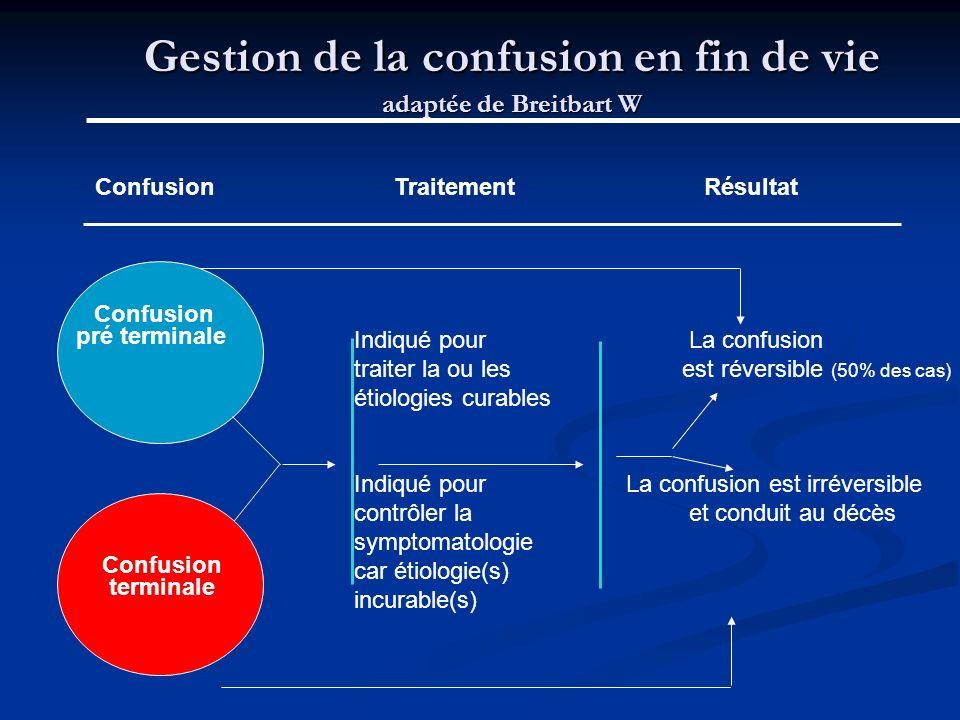Gestion de la confusion en fin de vie adaptée de Breitbart W Confusion terminale Confusion Traitement Résultat Indiqué pour La confusion traiter la ou