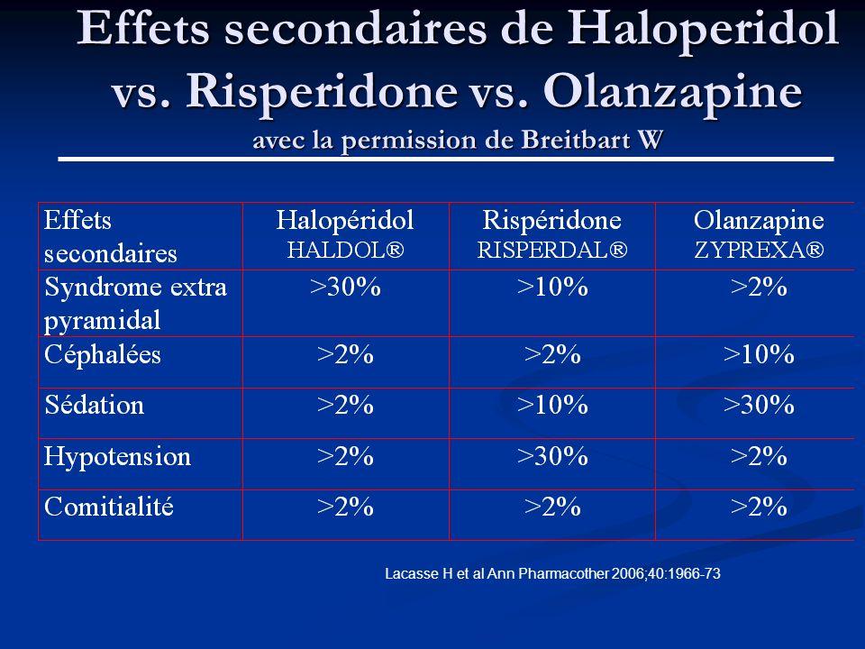 Effets secondaires de Haloperidol vs. Risperidone vs. Olanzapine avec la permission de Breitbart W Lacasse H et al Ann Pharmacother 2006;40:1966-73