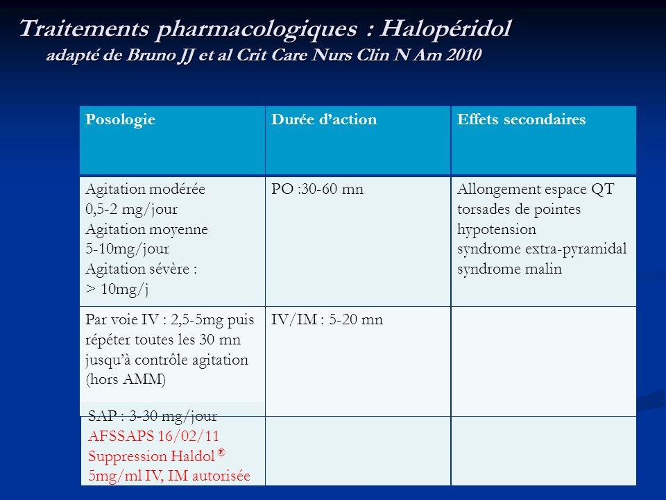 Traitements pharmacologiques : Halopéridol adapté de Bruno JJ et al Crit Care Nurs Clin N Am 2010 PosologieDurée dactionEffets secondaires Agitation modérée 0,5-2 mg/jour Agitation moyenne 5-10mg/jour Agitation sévère : > 10mg/j PO :30-60 mnAllongement espace QT torsades de pointes hypotension syndrome extra-pyramidal syndrome malin Par voie IV : 2,5-5mg puis répéter toutes les 30 mn jusquà contrôle agitation (hors AMM) IV/IM : 5-20 mn SAP : 3-30 mg/jour AFSSAPS 16/02/11 Suppression Haldol ® 5mg/ml IV, IM autorisée