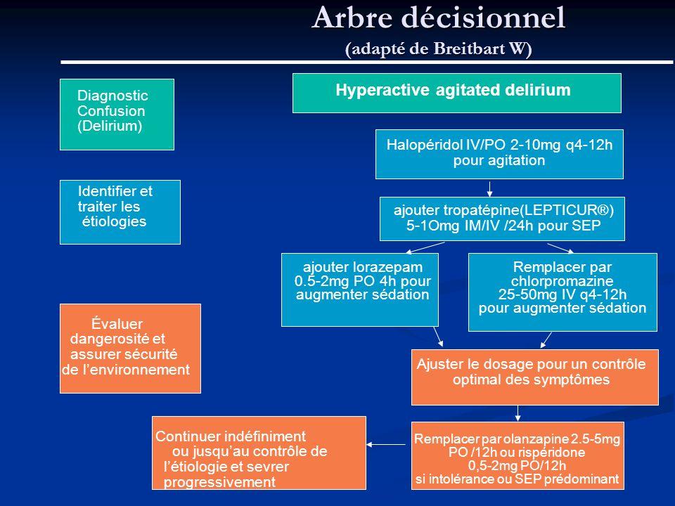 Arbre décisionnel (adapté de Breitbart W) Diagnostic Confusion (Delirium) Identifier et traiter les étiologies Évaluer dangerosité et assurer sécurité