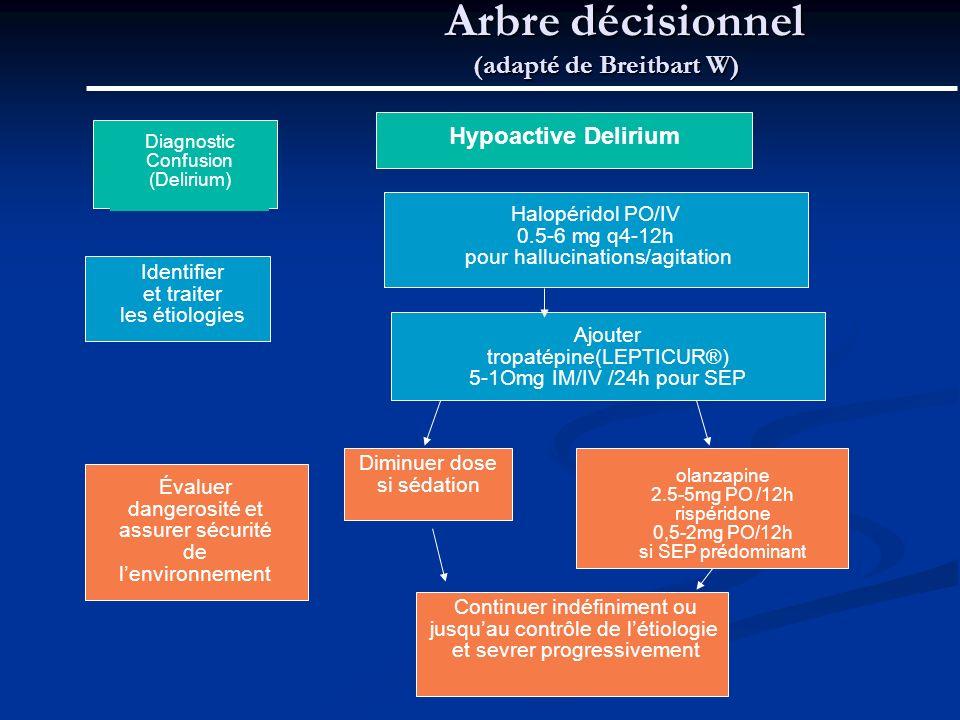Arbre décisionnel (adapté de Breitbart W) Arbre décisionnel (adapté de Breitbart W) Diagnostic Confusion (Delirium) Identifier et traiter les étiologies Hypoactive Delirium Évaluer dangerosité et assurer sécurité de lenvironnement Halopéridol PO/IV 0.5-6 mg q4-12h pour hallucinations/agitation Ajouter tropatépine(LEPTICUR®) 5-1Omg IM/IV /24h pour SEP Diminuer dose si sédation olanzapine 2.5-5mg PO /12h rispéridone 0,5-2mg PO/12h si SEP prédominant Continuer indéfiniment ou jusquau contrôle de létiologie et sevrer progressivement