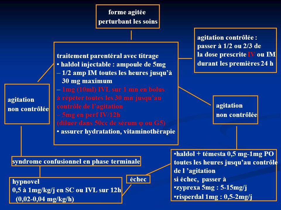 forme agitée perturbant les soins traitement parentéral avec titrage haldol injectable : ampoule de 5mg – 1/2 amp IM toutes les heures jusquà 30 mg maximum – 1mg (10ml) IVL sur 1 mn en bolus à répéter toutes les 30 mn jusquau contrôle de lagitation – 5mg en perf IV/12h (diluer dans 50cc de sérum ou G5) assurer hydratation, vitaminothérapie agitation contrôlée : passer à 1/2 ou 2/3 de la dose prescrite IV ou IM durant les premières 24 h agitation non contrôlée agitation non contrôlée syndrome confusionnel en phase terminale hypnovel 0,5 à 1mg/kg/j en SC ou IVL sur 12h (0,02-0,04 mg/kg/h) haldol + témesta 0,5 mg-1mg PO toutes les heures jusquau contrôle de l agitation si échec, passer à zyprexa 5mg : 5-15mg/j risperdal 1mg : 0,5-2mg/j échec