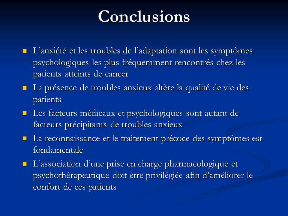 Conclusions Lanxiété et les troubles de ladaptation sont les symptômes psychologiques les plus fréquemment rencontrés chez les patients atteints de ca