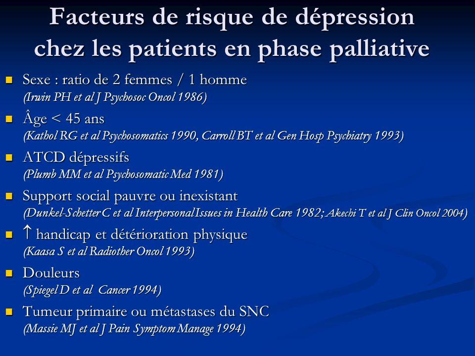 Facteurs de risque de dépression chez les patients en phase palliative Sexe : ratio de 2 femmes / 1 homme (Irwin PH et al J Psychosoc Oncol 1986) Sexe : ratio de 2 femmes / 1 homme (Irwin PH et al J Psychosoc Oncol 1986) Âge < 45 ans (Kathol RG et al Psychosomatics 1990, Carroll BT et al Gen Hosp Psychiatry 1993) Âge < 45 ans (Kathol RG et al Psychosomatics 1990, Carroll BT et al Gen Hosp Psychiatry 1993) ATCD dépressifs (Plumb MM et al Psychosomatic Med 1981) ATCD dépressifs (Plumb MM et al Psychosomatic Med 1981) Support social pauvre ou inexistant (Dunkel-Schetter C et al Interpersonal Issues in Health Care 1982; Akechi T et al J Clin Oncol 2004 ) Support social pauvre ou inexistant (Dunkel-Schetter C et al Interpersonal Issues in Health Care 1982; Akechi T et al J Clin Oncol 2004 ) handicap et détérioration physique (Kaasa S et al Radiother Oncol 1993) handicap et détérioration physique (Kaasa S et al Radiother Oncol 1993) Douleurs (Spiegel D et al Cancer 1994) Douleurs (Spiegel D et al Cancer 1994) Tumeur primaire ou métastases du SNC (Massie MJ et al J Pain Symptom Manage 1994) Tumeur primaire ou métastases du SNC (Massie MJ et al J Pain Symptom Manage 1994)