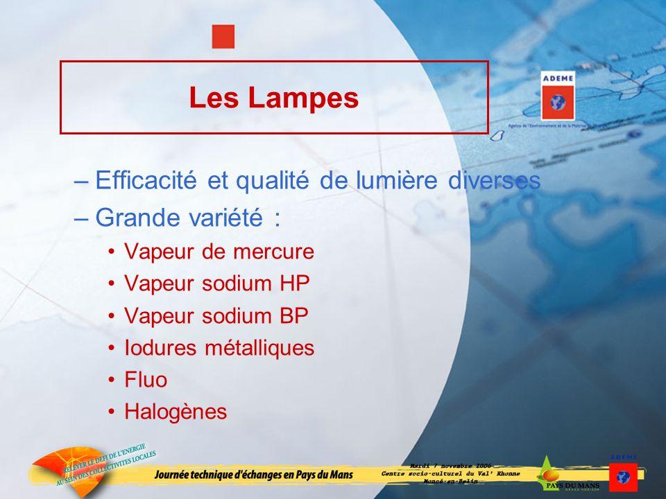 Les Lampes –Efficacité et qualité de lumière diverses –Grande variété : Vapeur de mercure Vapeur sodium HP Vapeur sodium BP Iodures métalliques Fluo Halogènes