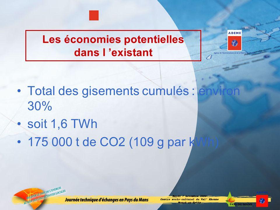 Les économies potentielles dans l existant Total des gisements cumulés : environ 30% soit 1,6 TWh 175 000 t de CO2 (109 g par kWh)