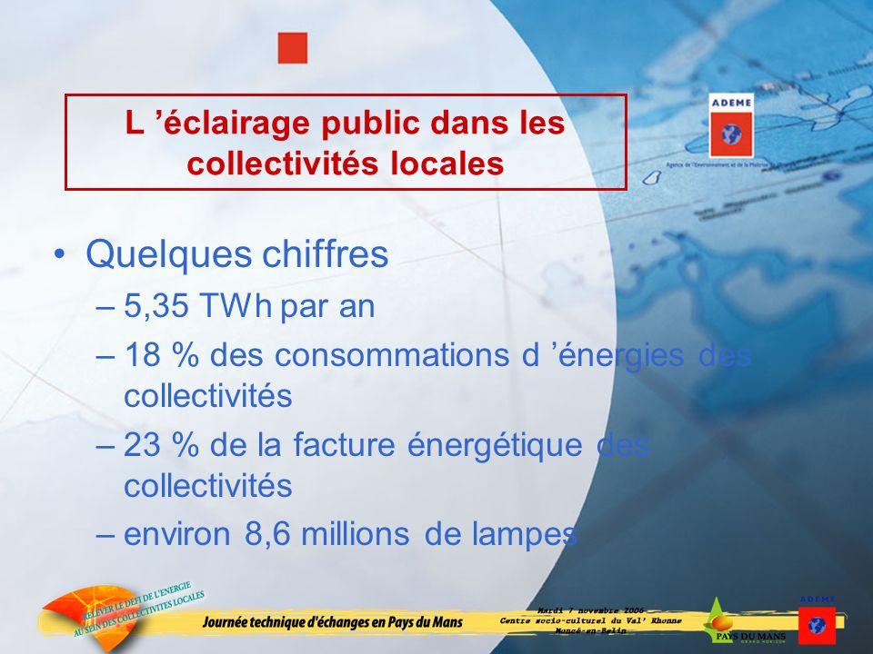 L éclairage public dans les collectivités locales Quelques chiffres –5,35 TWh par an –18 % des consommations d énergies des collectivités –23 % de la facture énergétique des collectivités –environ 8,6 millions de lampes