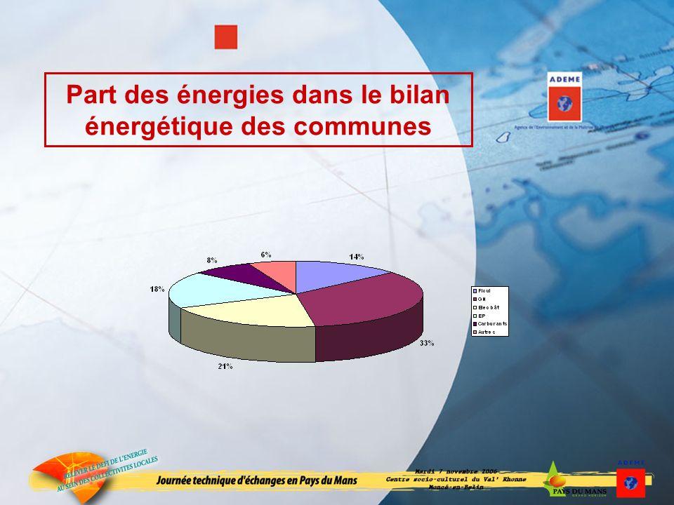 Part des énergies dans le bilan énergétique des communes