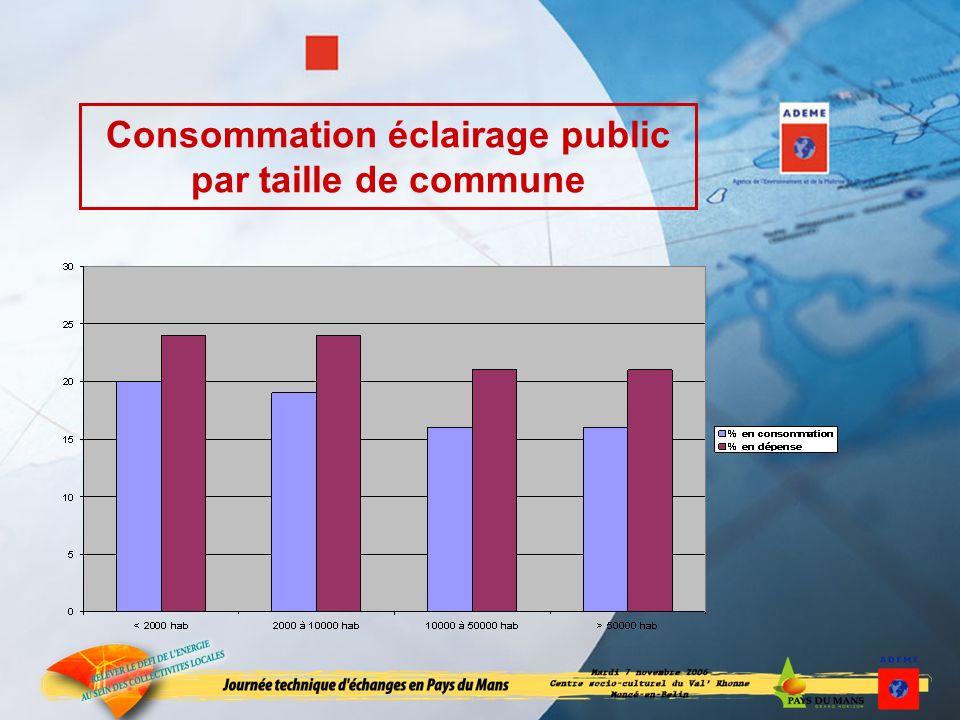 Consommation éclairage public par taille de commune