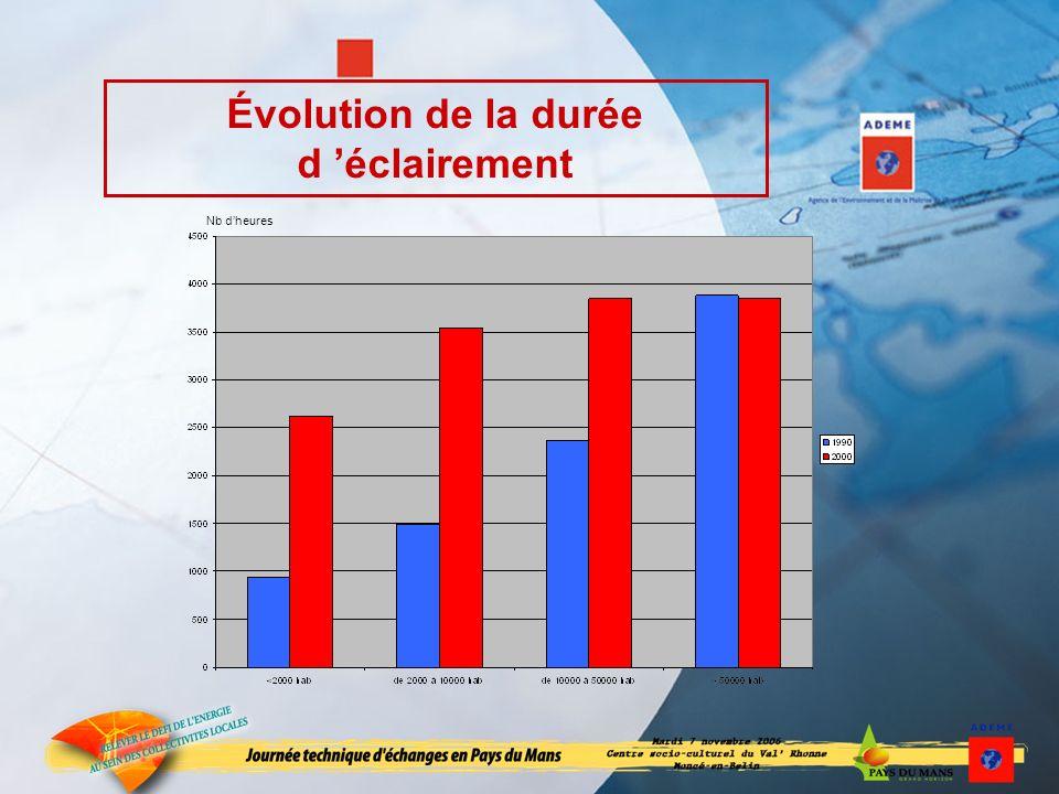 Évolution de la durée d éclairement Nb dheures
