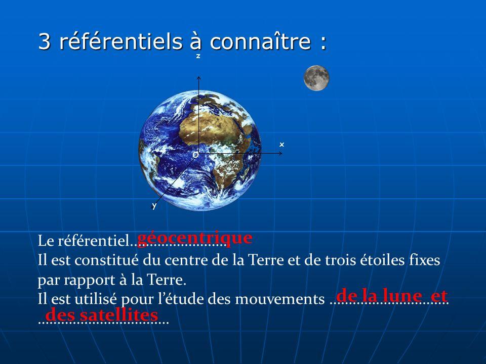 3 référentiels à connaître : O y x z Le référentiel..…………………… Il est constitué du centre de la Terre et de trois étoiles fixes par rapport à la Terre.