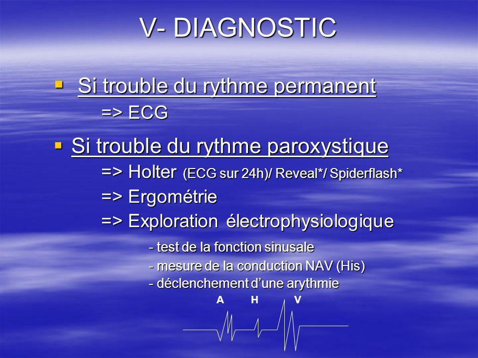 V- DIAGNOSTIC Si trouble du rythme permanent Si trouble du rythme permanent => ECG Si trouble du rythme paroxystique Si trouble du rythme paroxystique