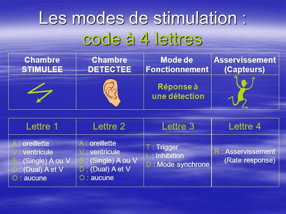 Les modes de stimulation : code à 4 lettres Lettre 1 A : oreillette V : ventricule S : (Single) A ou V D : (Dual) A et V O : aucune Lettre 4Lettre 3Le