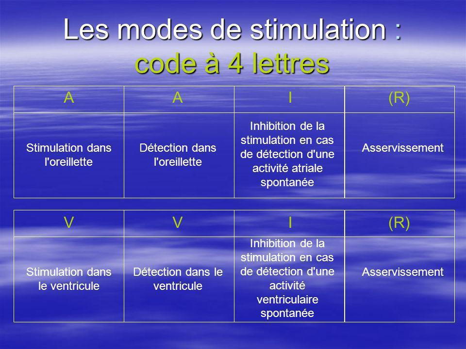 Les modes de stimulation : code à 4 lettres A(R)IA Détection dans l'oreillette Inhibition de la stimulation en cas de détection d'une activité atriale