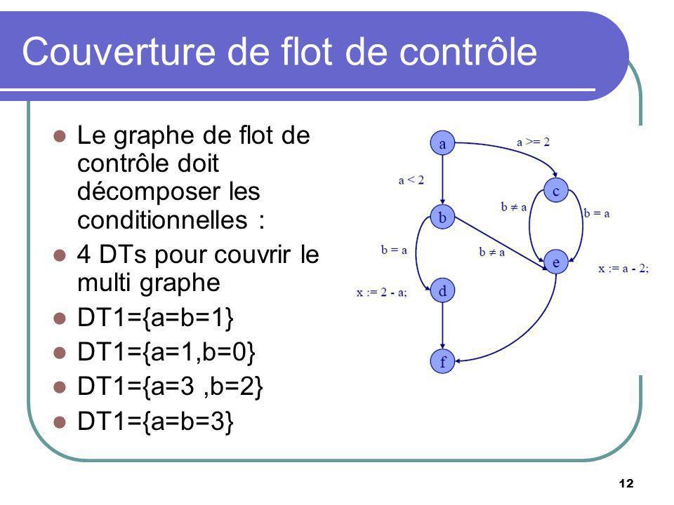 12 Couverture de flot de contrôle Le graphe de flot de contrôle doit décomposer les conditionnelles : 4 DTs pour couvrir le multi graphe DT1={a=b=1} DT1={a=1,b=0} DT1={a=3,b=2} DT1={a=b=3}