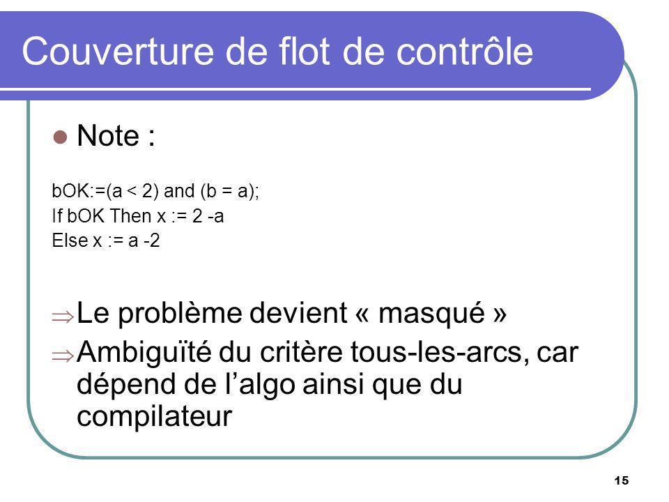 15 Couverture de flot de contrôle Note : bOK:=(a < 2) and (b = a); If bOK Then x := 2 -a Else x := a -2 Le problème devient « masqué » Ambiguïté du critère tous-les-arcs, car dépend de lalgo ainsi que du compilateur