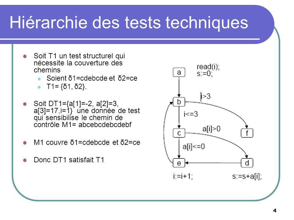 4 Hiérarchie des tests techniques Soit T1 un test structurel qui nécessite la couverture des chemins Soient δ1=cdebcde et δ2=ce T1= {δ1, δ2}.
