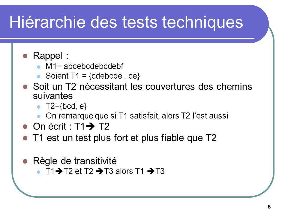 5 Hiérarchie des tests techniques Rappel : M1= abcebcdebcdebf Soient T1 = {cdebcde, ce} Soit un T2 nécessitant les couvertures des chemins suivantes T2={bcd, e} On remarque que si T1 satisfait, alors T2 lest aussi On écrit : T1 T2 T1 est un test plus fort et plus fiable que T2 Règle de transitivité T1 T2 et T2 T3 alors T1 T3