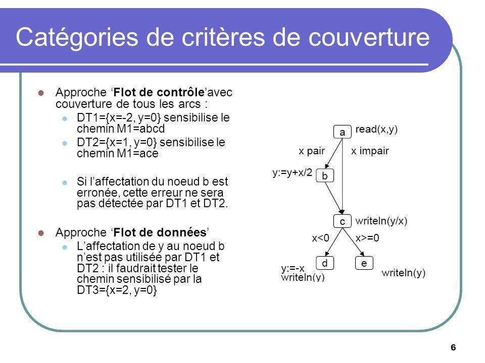 6 Catégories de critères de couverture Approche Flot de contrôleavec couverture de tous les arcs : DT1={x=-2, y=0} sensibilise le chemin M1=abcd DT2={x=1, y=0} sensibilise le chemin M1=ace Si laffectation du noeud b est erronée, cette erreur ne sera pas détectée par DT1 et DT2.