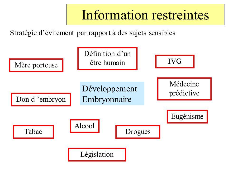 Information restreintes Stratégie dévitement par rapport à des sujets sensibles Développement Embryonnaire Définition dun être humain IVG Tabac Alcool