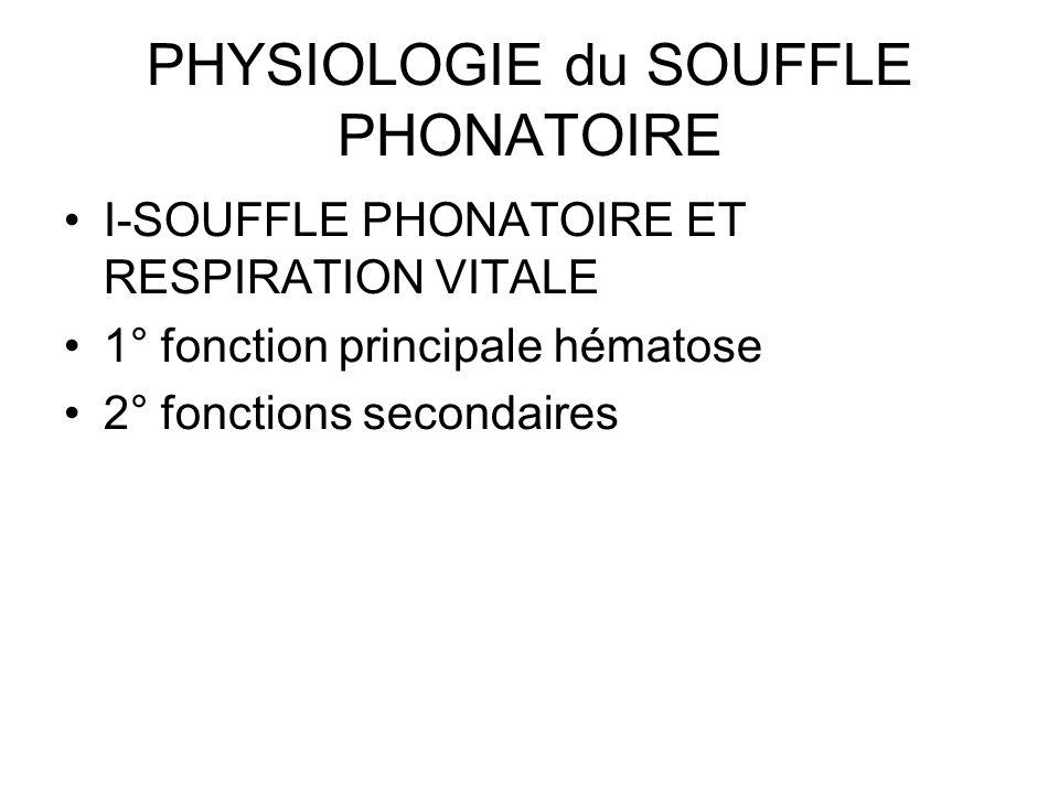 PHYSIOLOGIE du SOUFFLE PHONATOIRE I-SOUFFLE PHONATOIRE ET RESPIRATION VITALE 1° fonction principale hématose 2° fonctions secondaires
