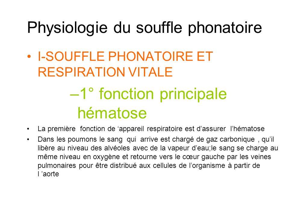 Souffle phonatoire et respiration vitale 1° fonction principale : hématose 2° fonctions secondaires Actes divers : souffler, tousser, siffler, parler, chanter…..