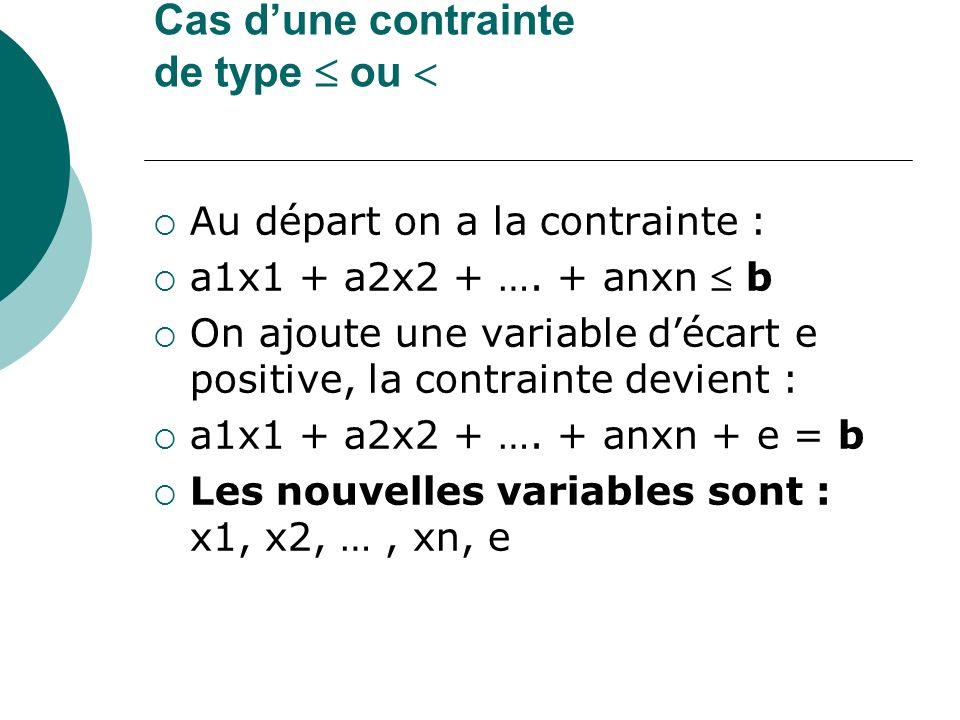 Cas dune contrainte de type ou Au départ on a la contrainte : a1x1 + a2x2 + …. + anxn b On ajoute une variable décart e positive, la contrainte devien