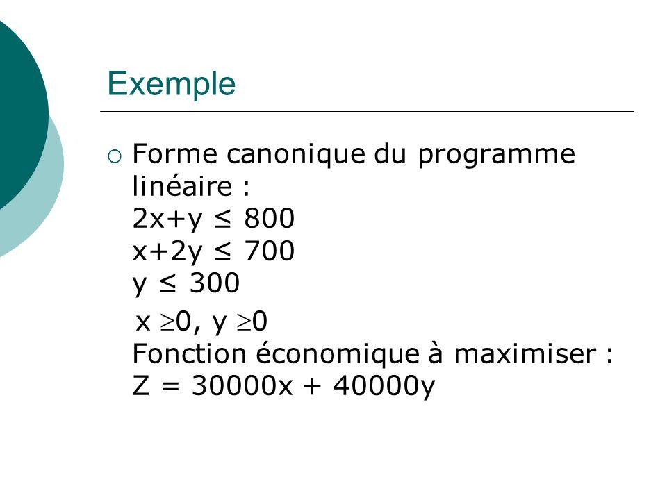 Exemple Forme canonique du programme linéaire : 2x+y 800 x+2y 700 y 300 x 0, y 0 Fonction économique à maximiser : Z = 30000x + 40000y