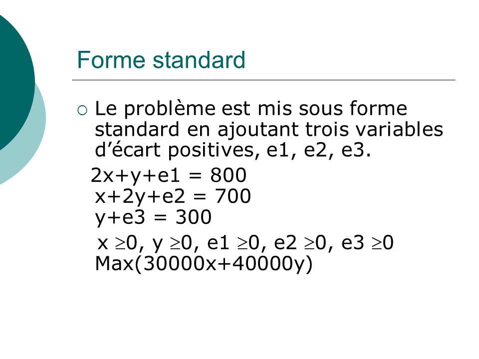 Forme standard Le problème est mis sous forme standard en ajoutant trois variables décart positives, e1, e2, e3. 2x+y+e1 = 800 x+2y+e2 = 700 y+e3 = 30