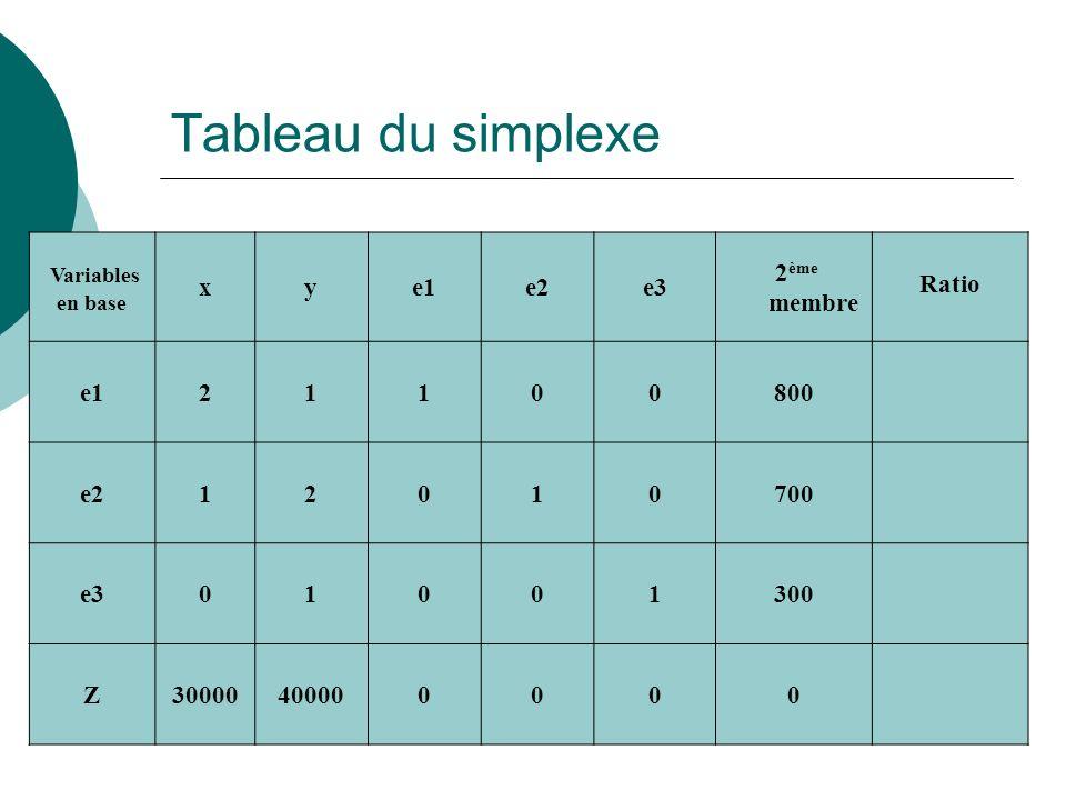 Tableau du simplexe Variables en base xye1e2e3 2 ème membre Ratio e121100800 e212010700 e301001300 Z30000400000000