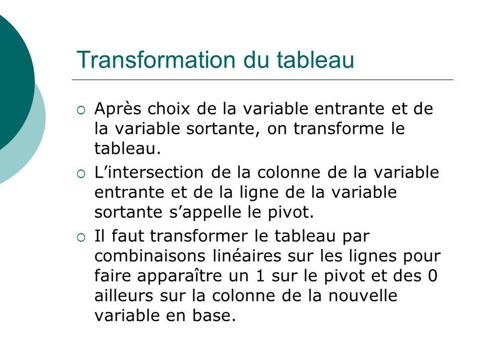 Transformation du tableau Après choix de la variable entrante et de la variable sortante, on transforme le tableau. Lintersection de la colonne de la