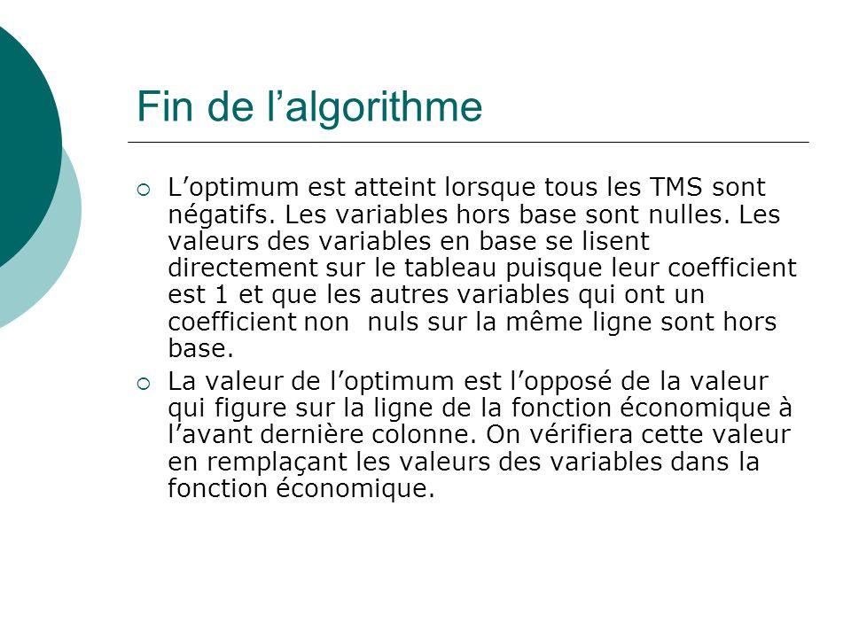 Fin de lalgorithme Loptimum est atteint lorsque tous les TMS sont négatifs. Les variables hors base sont nulles. Les valeurs des variables en base se