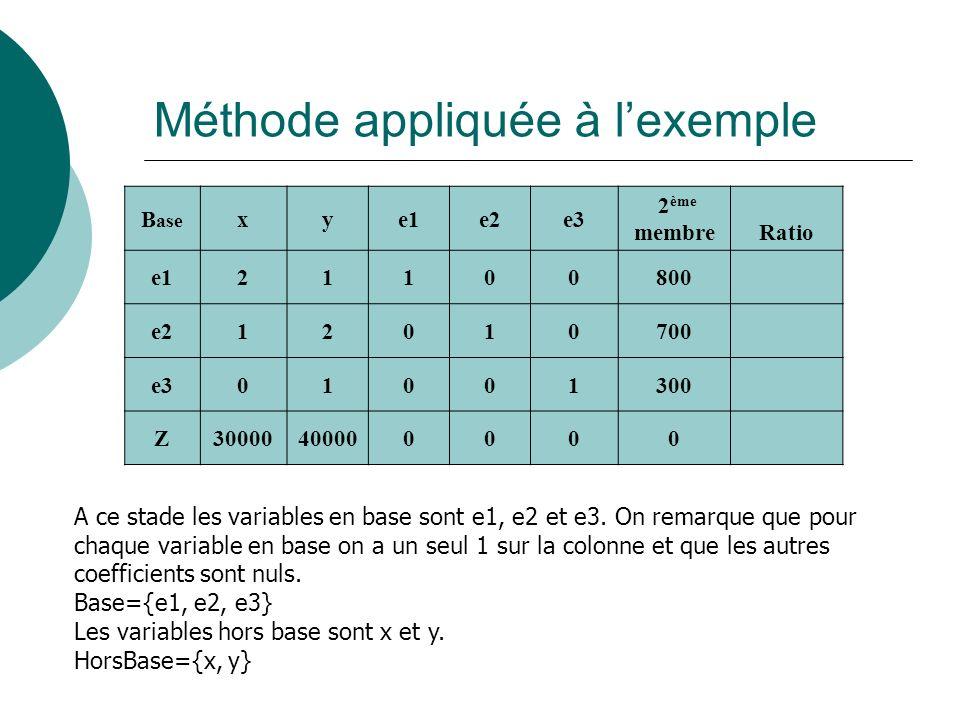 Méthode appliquée à lexemple B ase xye1e2e3 2 ème membre Ratio e121100800 e212010700 e301001300 Z30000400000000 A ce stade les variables en base sont