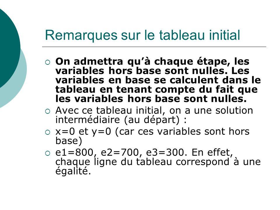Remarques sur le tableau initial On admettra quà chaque étape, les variables hors base sont nulles. Les variables en base se calculent dans le tableau