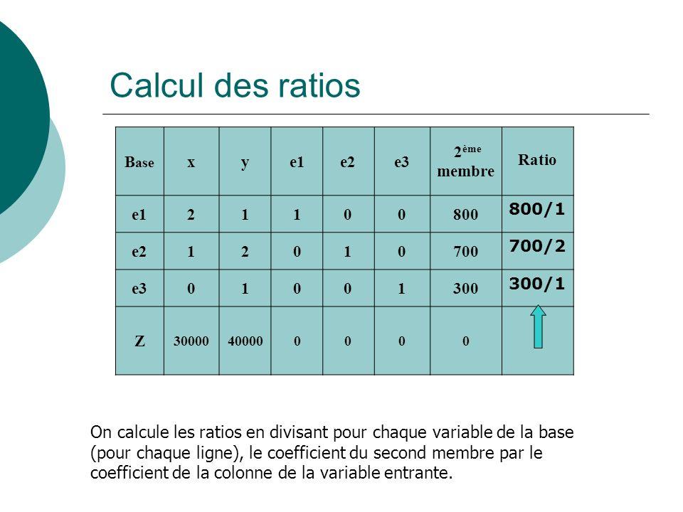 Calcul des ratios B ase xye1e2e3 2 ème membre Ratio e121100800 800/1 e212010700 700/2 e301001300 300/1 Z 30000400000000 On calcule les ratios en divis