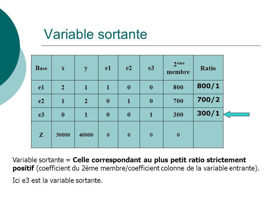Variable sortante B ase xye1e2e3 2 ème membre Ratio e121100800 800/1 e212010700 700/2 e301001300 300/1 Z 30000400000000 Variable sortante = Celle corr