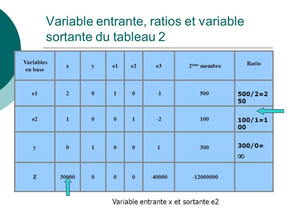 Variable entrante, ratios et variable sortante du tableau 2 Variables en base xye1e2e3 2 ème membre Ratio e12010500 500/2=2 50 e21001-2100 100/1=1 00