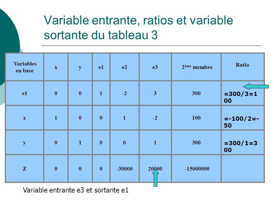 Variable entrante, ratios et variable sortante du tableau 3 Variables en base xye1e2e3 2 ème membre Ratio e1001-23300 =300/3=1 00 x1001-2100 =-100/2=-