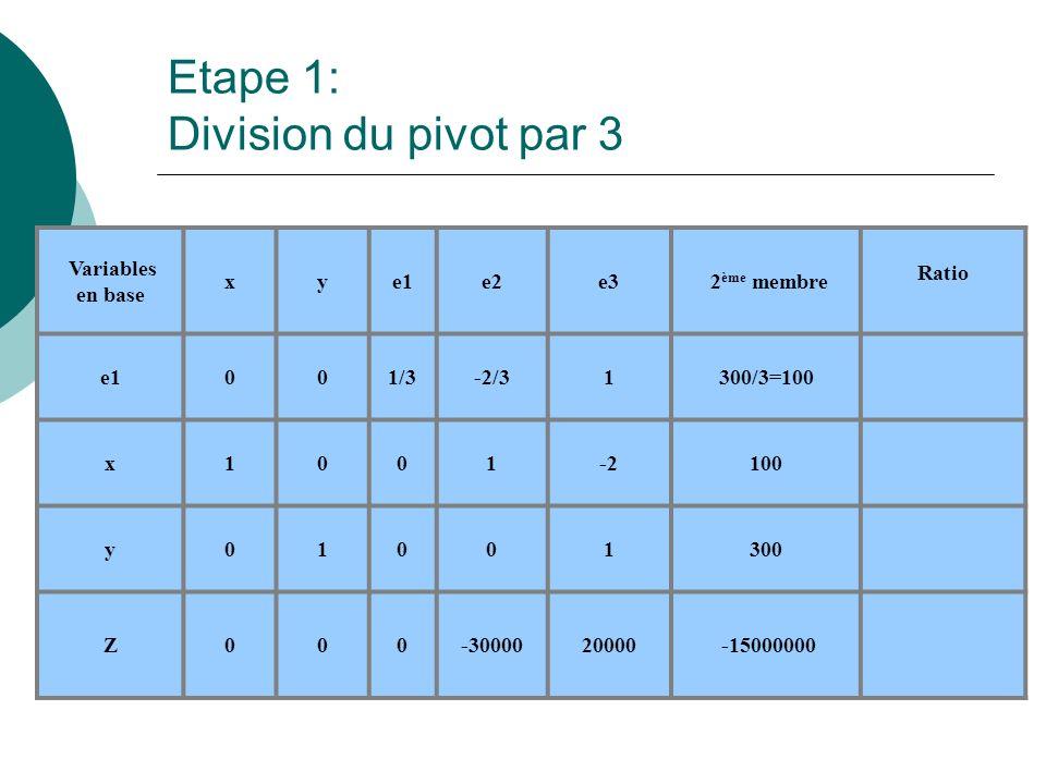 Etape 1: Division du pivot par 3 Variables en base xye1e2e3 2 ème membre Ratio e1001/3-2/31300/3=100 x1001-2100 y01001300 Z000-3000020000 -15000000