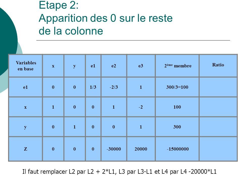 Etape 2: Apparition des 0 sur le reste de la colonne Variables en base xye1e2e3 2 ème membre Ratio e1001/3-2/31300/3=100 x1001-2100 y01001300 Z000-300