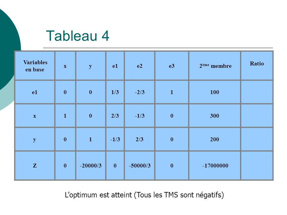 Tableau 4 Variables en base xye1e2e3 2 ème membre Ratio e1001/3-2/31100 x102/3-1/30300 y01-1/32/30200 Z0-20000/30-50000/30 -17000000 Loptimum est atte