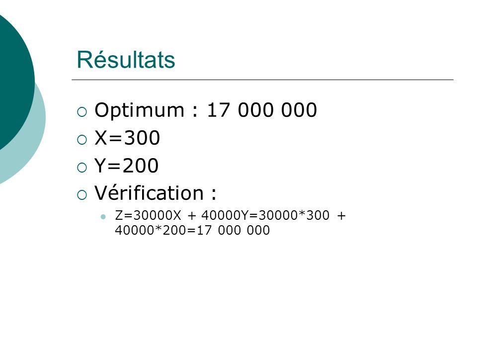 Résultats Optimum : 17 000 000 X=300 Y=200 Vérification : Z=30000X + 40000Y=30000*300 + 40000*200=17 000 000