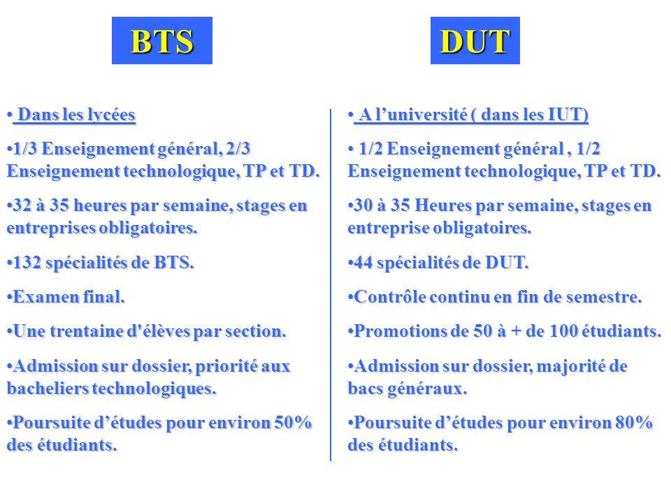 BTSDUT Dans les lycées Dans les lycées 1/3 Enseignement général, 2/3 Enseignement technologique, TP et TD.1/3 Enseignement général, 2/3 Enseignement t